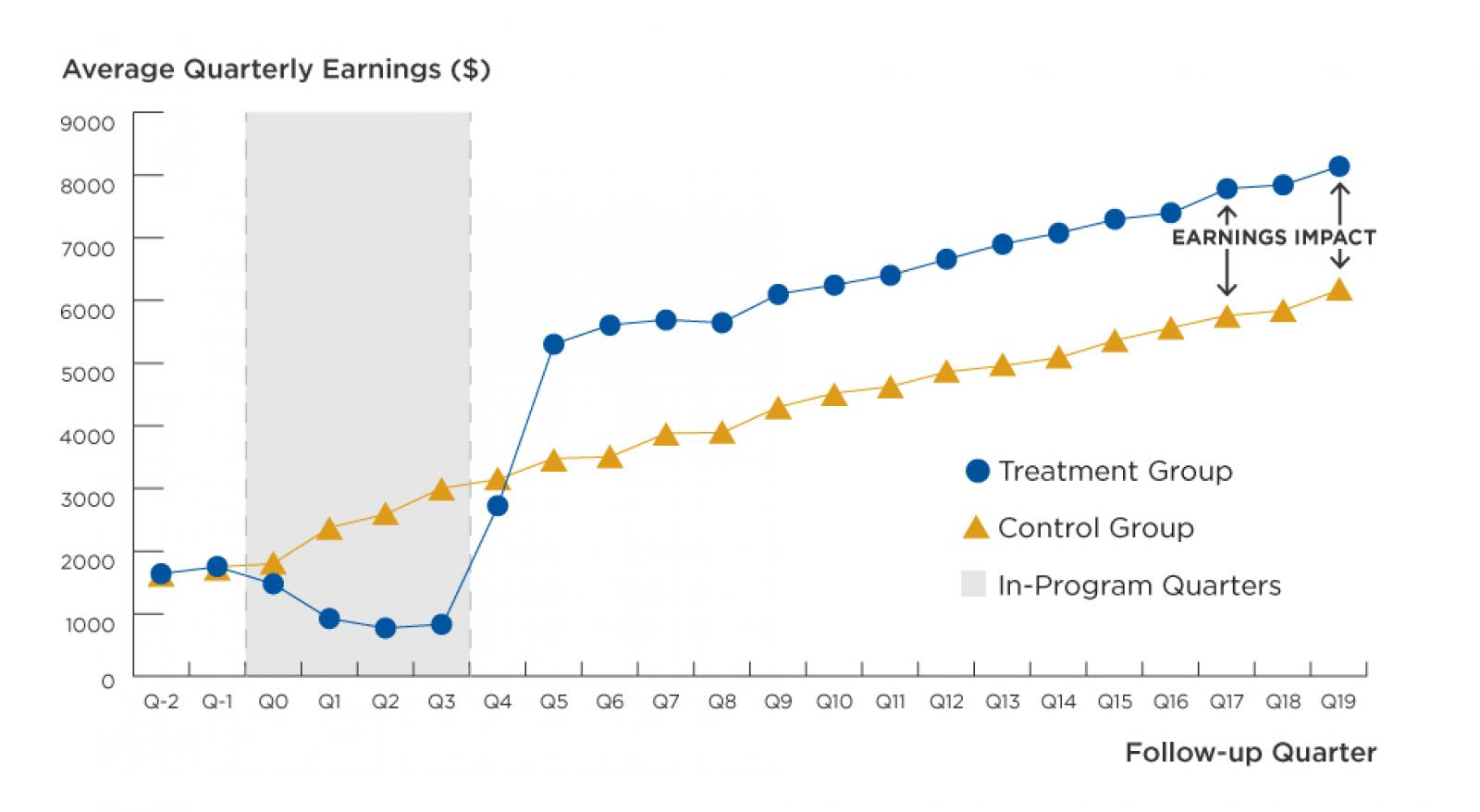 Graph showing 34% higher earning gains for Year Up participants.